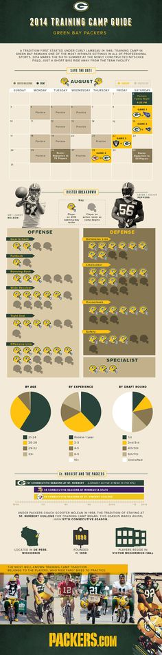 Infographic: Green Bay Packers 2014 Training Camp Guide