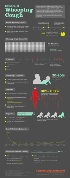 The science of whooping cough [Infographic] | MNN - Mother Nature Network