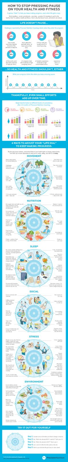 """How to stop pressing """"pause"""" on your health and fitness efforts. Plus 6 ways to use our ingenious """"dial"""" method to keep making progress. Nutrition Education, Fitness Nutrition, Back To The Gym, Precision Nutrition, Positive Psychology, Crazy Life, What Is Life About, Weight Loss Goals, Get In Shape"""