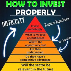 Financial Quotes, Financial Success, Financial Literacy, Value Investing, Investing Money, Investment Tips, Investment Portfolio, Dividend Investing, Budgeting Finances