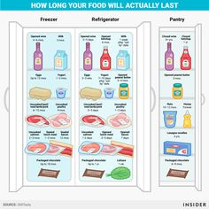 """mikenudelman: """"Most expiration dates are wrong — here's how long your food really lasts. Fridge Storage, Food Storage, Refrigerator Organization, Kitchen Cheat Sheets, Survival Life Hacks, Diet Reviews, Environmental Education, Eating Organic, Food Safety"""