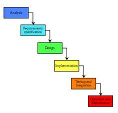 4 Metodologi Pengembangan Software berbasis SDLC (Software Development Life Cycle)   Andgaa.web.id