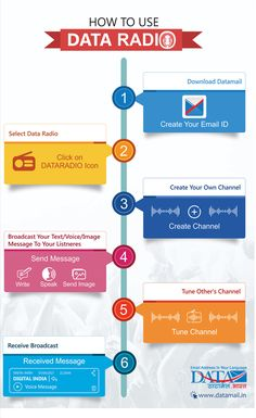 Dataradio - One way social media channel that enable user to broadcast messages via text, voice or image to millions of people in one shot. Learn how to use dataradaio Email Id, Free Email, Create Channel, Out Of Office Message, Advertising Techniques, Phone Messages, Free Advertising, Social Media Channels, Daily News