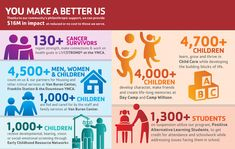Image result for ymca annual campaign