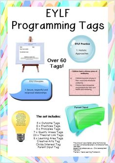 This is a brilliant product designed to brighten up your programming, webbing walls and child portfolios.  All of the tags are JPEG files so they can be printed any size to suit wall displays or portfolio pages.   THEY ARE PERFECT FOR EDUCATORS WHO USE A WEBBING TECHNIQUE TO PROGRAM.   They also look beautiful accompanying learning stories, photos and artworks.