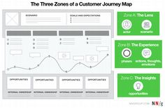 customer_journey_map_zones.png