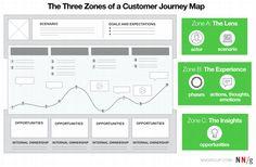 customer_journey_map_zones.png