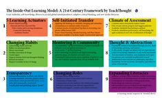 The Inside-Out School: A Century Learning Model: wendell berry, digital literacy, citizenship, transfer 21st Century Classroom, 21st Century Learning, 21st Century Skills, Project Based Learning, Student Learning, Teaching Strategies, Teaching Tips, Instructional Design, Instructional Technology