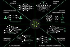 Artificial intelligence is many things - research by Narrative Science shows various areas in the broader ecosystem of AI - image Narrative Science via InformationWeek