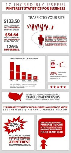 17 Pinterest Statistics For Business You Need To Know