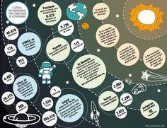 Saber de dónde venimos, si hay vida en otros planetas o el futuro del universo son algunas de las preguntas que han despertado gran interés en los estudios astronómicos. La red nos acerca a ese conocimiento.