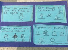 image Core French, French Immersion, Writer Workshop, Anchor Charts, Kindergarten, The Unit, Writing, Capsule, Info