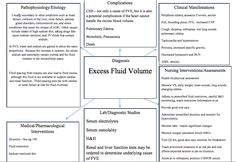 Defibrillated Fluid Volume ExcessConcept Map