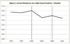colorado crime rate after pot legalization - Google Search