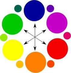 secundaire kleuren: kleuren die zijn ontstaan door het mengen van primaire kleuren