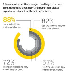 EY – Smartphone app users