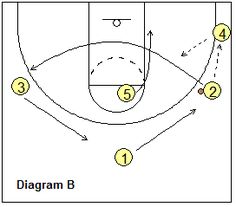 Image result for blank basketball play sheets pdf