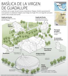Basílica de la Virgen de Guadalupe | El Economista