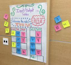 Interactive Input Output Tables Anchor Chart change it Math Charts, Math Anchor Charts, Fourth Grade Math, Second Grade Math, Math Patterns, Number Patterns, Fun Math, Maths, Math Math