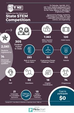 Infographic featuring the 32nd annual State STEM Competition, an annual event organized by the Texas Alliance for Minorities in Engineering (TAME). This year's competition, sponsored by Boeing and hosted by CPS Energy, brought 293 Texas students, grades 6 – 12, to San Antonio to test their skills in math, science, and engineering in both individual and collaborative challenges.