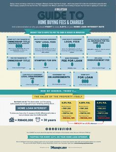 a malaysian guide to home buying fees and charges #infographic #malaysia