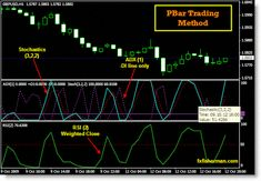 Learn How To Benefit From Foreign Exchange Trading Forex Trading Basics, Learn Forex Trading, Forex Trading Strategies, Relative Strength Index, Global Stock Market, Intraday Trading, Foreign Exchange, Financial News, How To Become