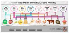 wine food pairing chart