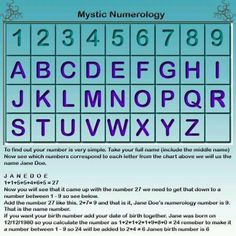 numerology - funny how when i add up both the #s corresonded with the letters of my name the #s of my bday, i get a 5 both times #numerologylifepath