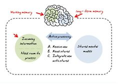 The Rapid E-Learning Blog - How learners process elearning content in working memory