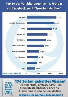 Versicherungen auf Facebook - Aktuelle Zahlen Februar 2016 (Top 20 im Blog) #Versicherung #Assekuranz #Facebook #Infografik #Analyse