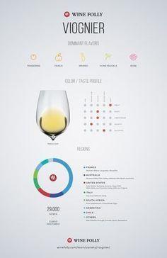Viognier Wine Taste profile and regional distribution by Wine Folly #wine #wineeducation #winetasting