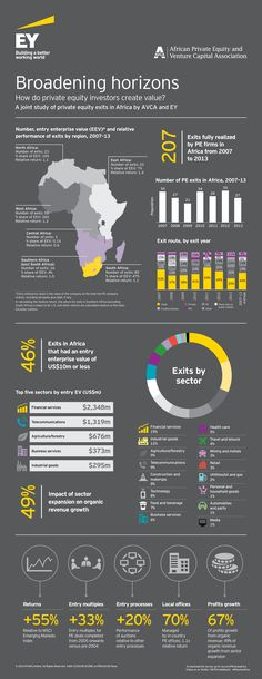 Broadening horizons: How do private equity investors create value? Review our joint study of private equity exits in Africa by AVCA and #EY