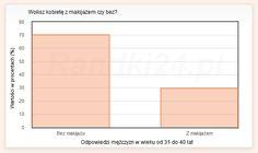 Najnowsza nasza ankieta dotyczy kobiet z makijażem lub bez i tego co na ten temat uważają mężczyźni. Wykres przedstawia głosy mężczyzn w wieku między 31 a 40 lat.
