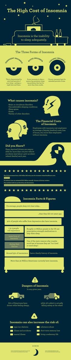 The High Cost of Insomnia in the United States