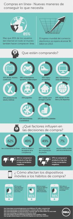 Compras on line  #infografia #infographic #ecommerce