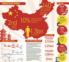 Growth of China