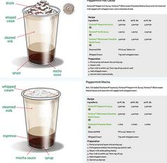 {Click pic links for extra large view} --OFFICIAL Starbucks Peppermint Hot Co. Starbucks Holiday Drinks, Starbucks Recipes, Coffee Recipes, Starbucks Christmas, Christmas Drinks, Starbucks Barista Training, Fun Drinks, Yummy Drinks, Barista Recipe
