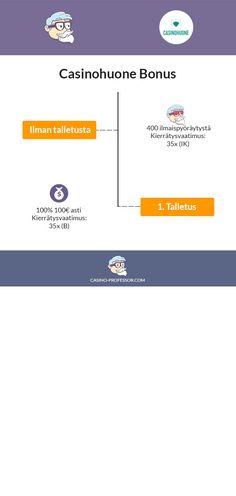 Casinohuone-kasinobonus-infograafi