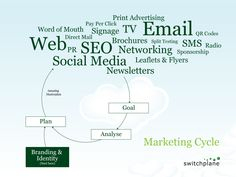 The GAP marketing cycle