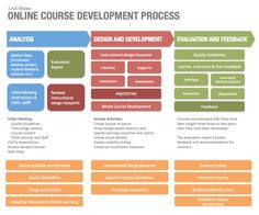 addie model - good for governance material creation