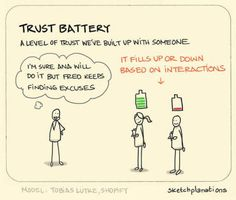 We know it intuitively: we trust each person we meet to varying degrees. The trust battery is a metaphor that helps you think about and visualise these trust levels. The concept is from Tobi Lütke,. Counseling Psychology, Psychology Facts, Behavioral Economics, Deep Thinking, Leadership Tips, Marca Personal, Writing Words, Truth Of Life, Employee Engagement