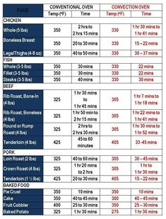 convection oven conversion chart | using the convection cooking calculator at www convection calculator ... #ConvectionOven