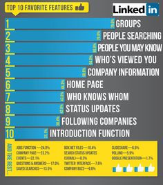 The 10 Favourite Features of LinkedIn - how many do you use?
