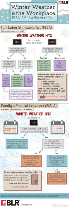 Winter Weather and the Workplace: FLSA, FMLA & When to Pay Infographic