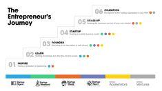 The Entrepreneur's Journey Model - Techstars Entrepreneurship, Bar Chart, Knowledge, Mindfulness, Journey, Success, Organization, Learning, Business