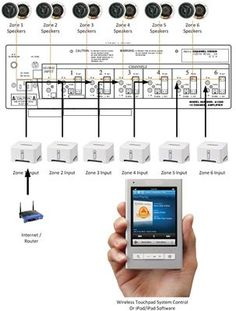 Home Audio Installation: Install a Whole-House Audio System ...