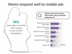 Moms Response to Mobile Ads Action Research, Know Your Customer, Statistics, Knowing You, No Response, Infographic, Ads, Marketing, Business
