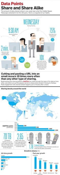 from http://edit.adweek.com/photo/data-points-share-and-share-alike-infographic-136236