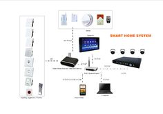 Ideal Home Technology - Smart Home System