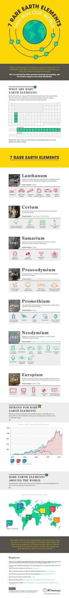 7 Rare Earth Elements That Power Our World #Infographic #Environment